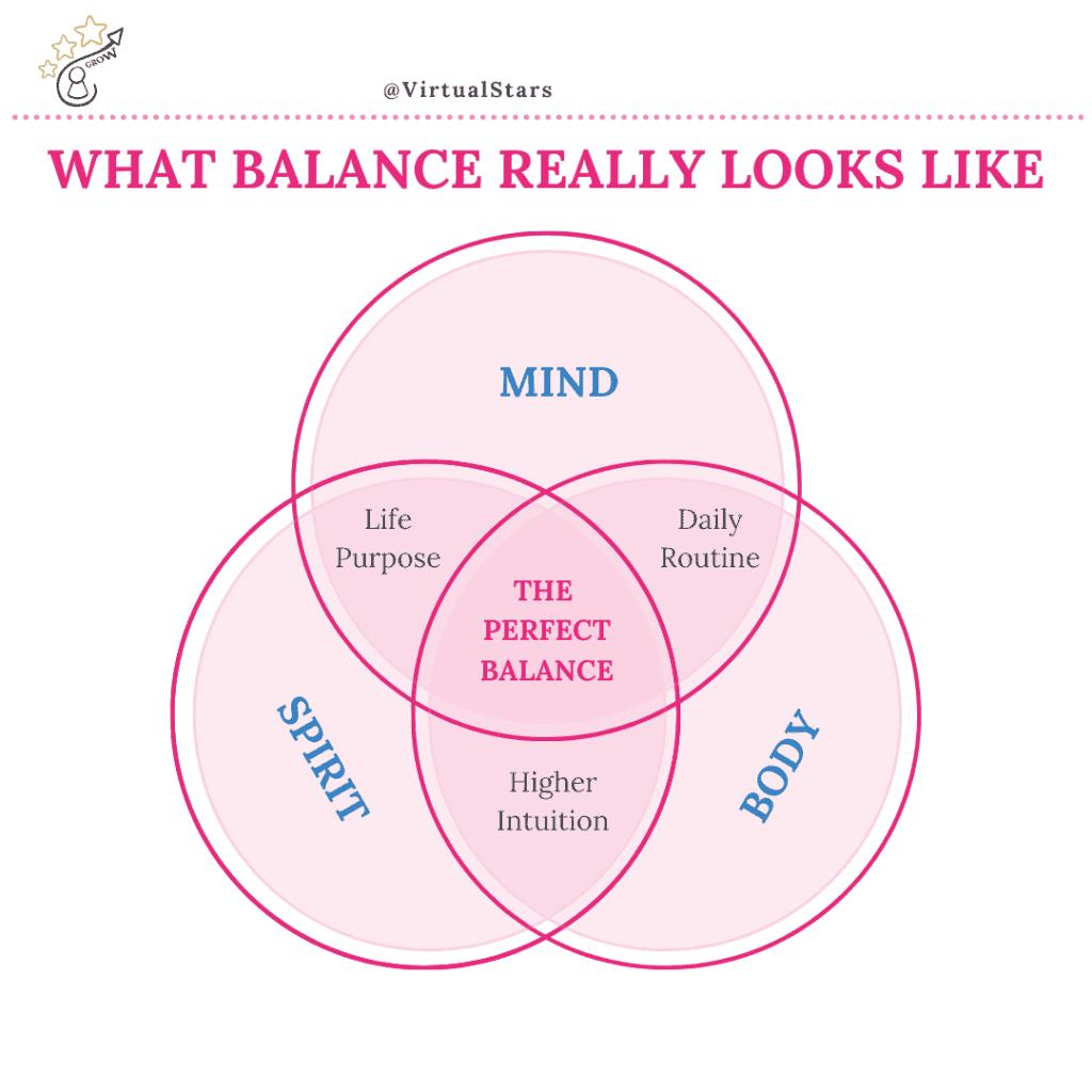 What Balance Really Looks Like